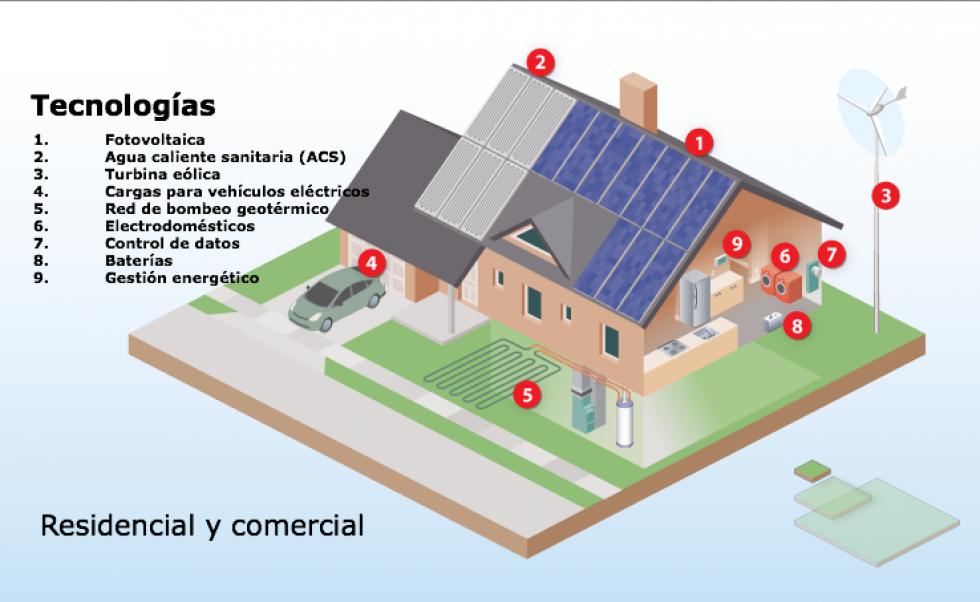 Integración  y convergencia de fuentes de energía