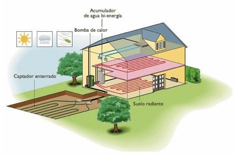 Todo lo que hay que saber sobre geotermia si se plantea for Instalacion de bomba de calor para piscinas