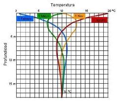 Variación de temperaturas en el subsuelo en diferentes épocas del año.