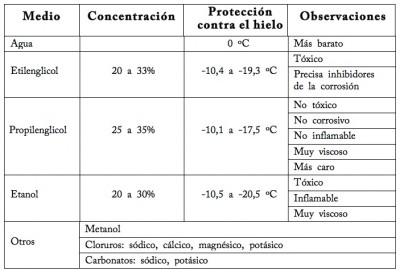 Resultado de imagen de tabla anticongelante solar