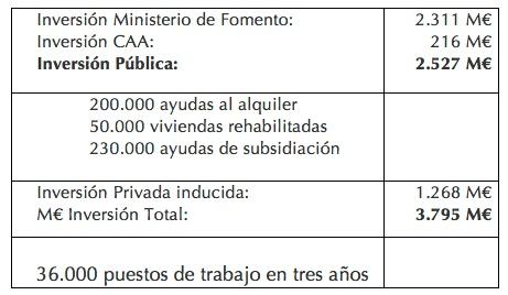 Plan Vivienda 2013-16