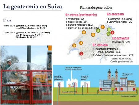 Suiza2050