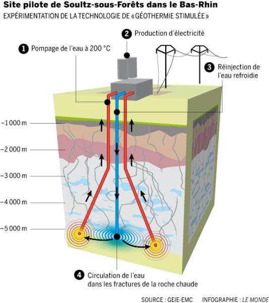 Generación eléctrica por geotermia