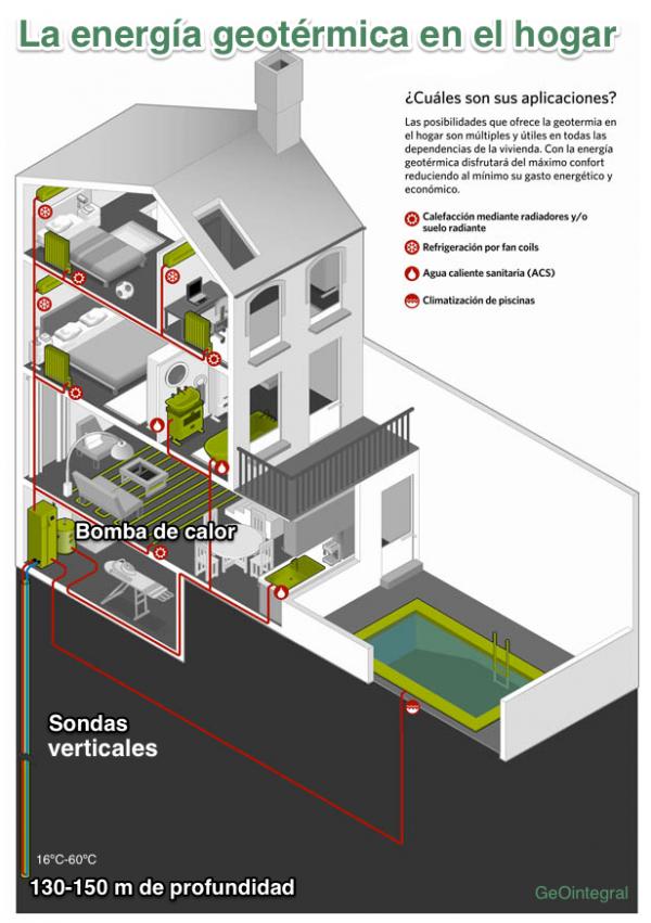 Aplicaciones de la geotermia en el hogar