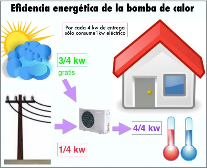 bombascaloreficiencia