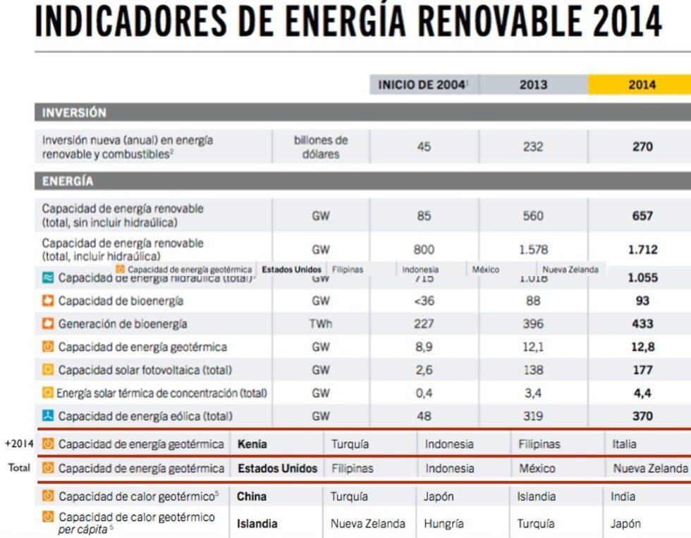 La geotermia crece, pero sigue en cola de otras renovables