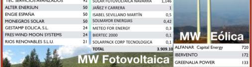 Florentino Pérez, 1.550 MW fotovoltaicos: Geotermia 0
