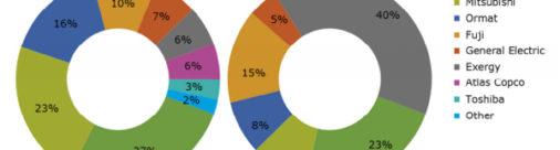 Cuatro compañías dominan el mercado mundial de la generación geotérmica