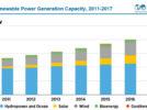 Las renovables alcanzan 2.179 GW de potencia instalada en el mundo, 167 GW agregados en 2017