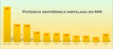 Dos científicas españolas reciben un millón de la UE para modernizar centrales geotérmicas