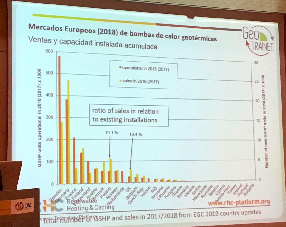 Mercado Europeo de bombas de calor geotérmicas. Javier Urchueguia
