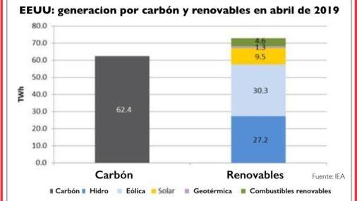 Las renovables superan al carbón en Estados Unidos