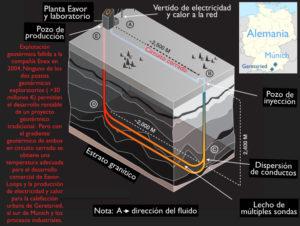 central geotérmica con circuito cerrado.Geotermiaonline